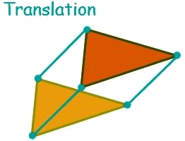 Types of Transformations: Translation