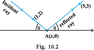 Chapter 10- Question 10-Slope of the Reflected Ray