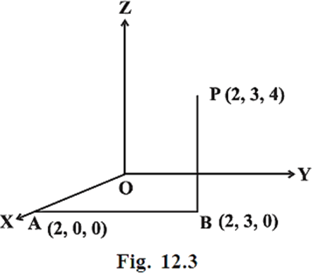 Fig. 12.3-Along positive Direction