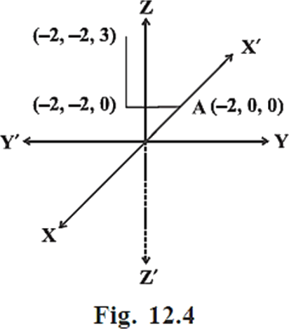 Fig.12.4-Parallel Direction
