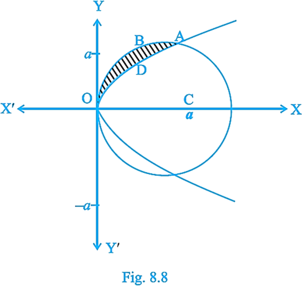Fig. 8.8-Find the area of the region above the x-axis, inclu …