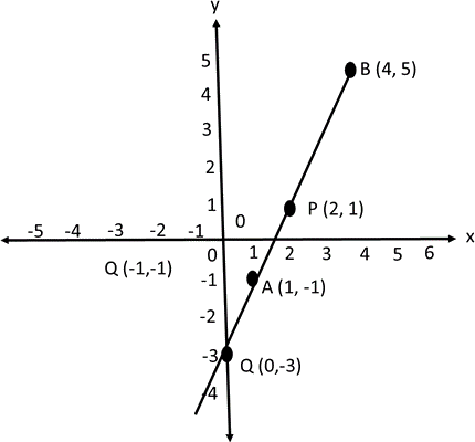 Line segment joining these points and the coordinates of a p …