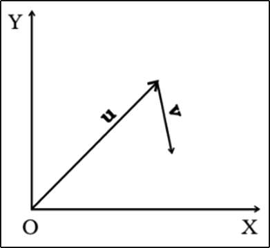 two vectors u and v in the xy plane