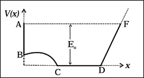A graph of potential energy V(x) verses x