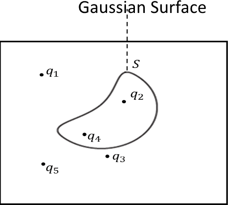 Guassian surface