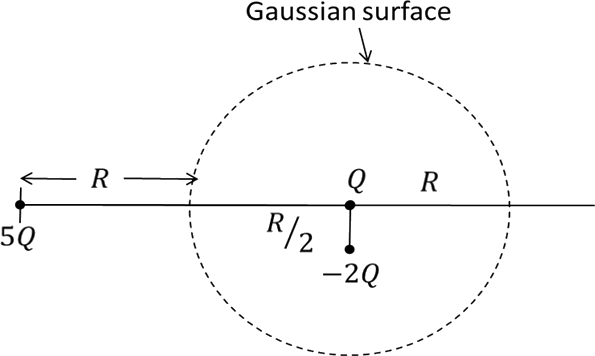 Tittle: Image of The Gaussian surface of radius R