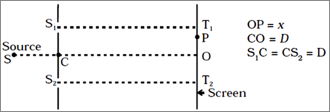 Consider a two slit interference arrangements