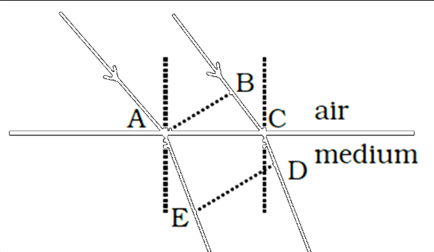 Postulate is true, two parallel rays proceed