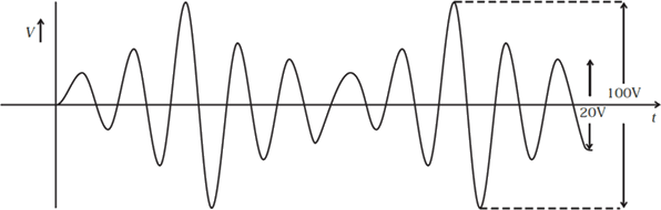 An amplitude modulated wave is as shown in Fig.