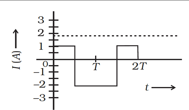 Alternating current described by the graph