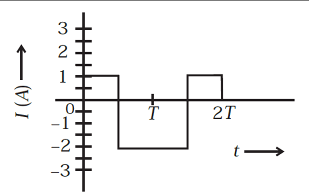Alternating current rms graph