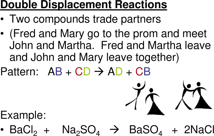 Image double displacement reaction