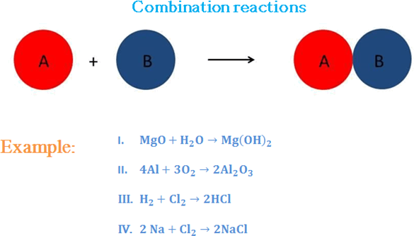Figure shown the combination reaction