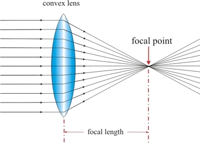 Image the convex lens