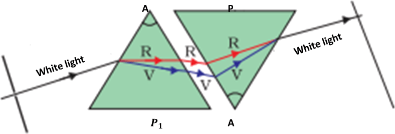 Image two identical prisms