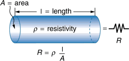 Image Electrical resistivity of a metallic