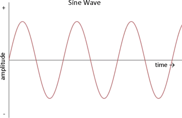 Image Sine Wave and Amplitude