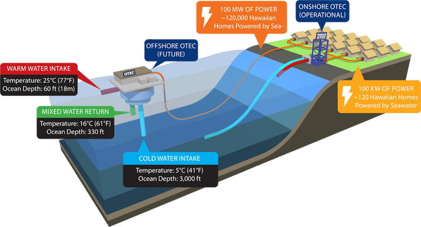 Image Ocean thermal energy