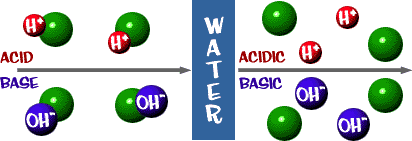 Image aqueous solution of an acid and base