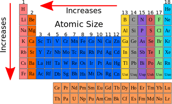Image Increase atomic mass in modern periodic table