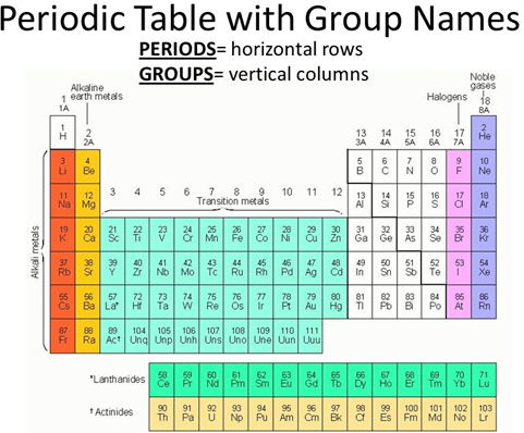 Image Periodic Table with group name