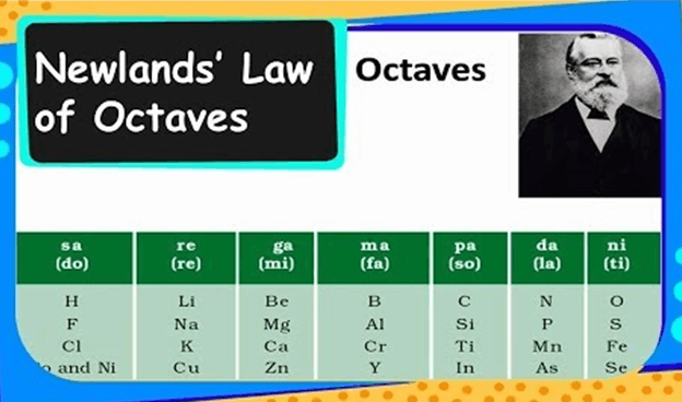 Image the Newlands Law of Octaves