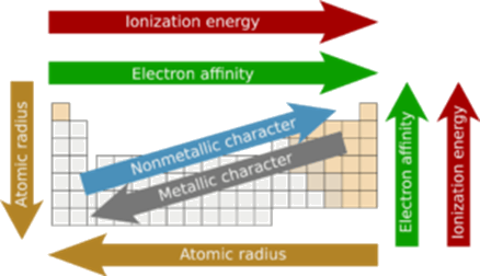 Modern Periodic Table- ionization energy