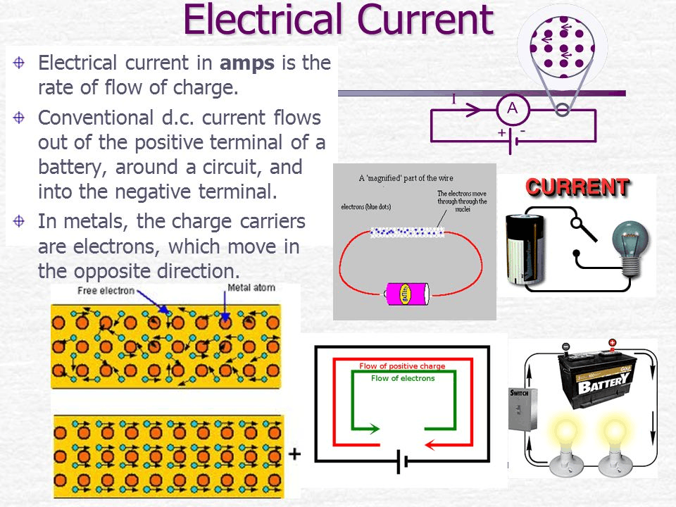 Image of flow of electric current