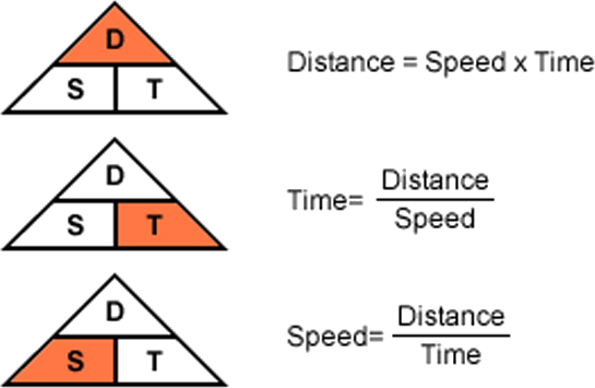 Image of formula of time speed and distance.