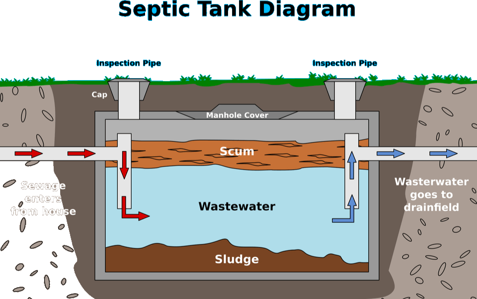 Image of Septic tank