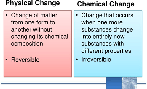 Image of physical change vs chemical change