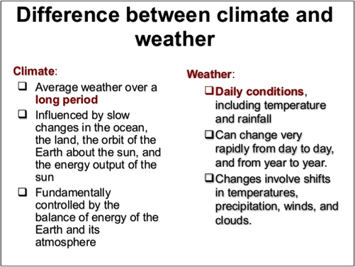 Image of difference between climate and weather