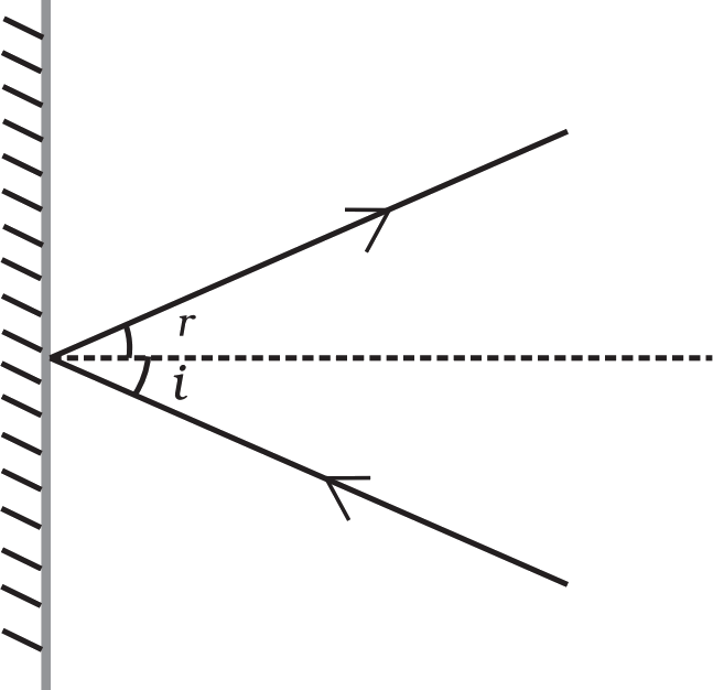 As showing in fig is a angle of incidence (A)