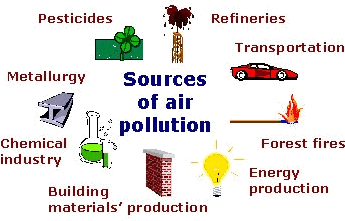 Image of source of air pollution