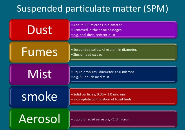 Image of sources of air pollution