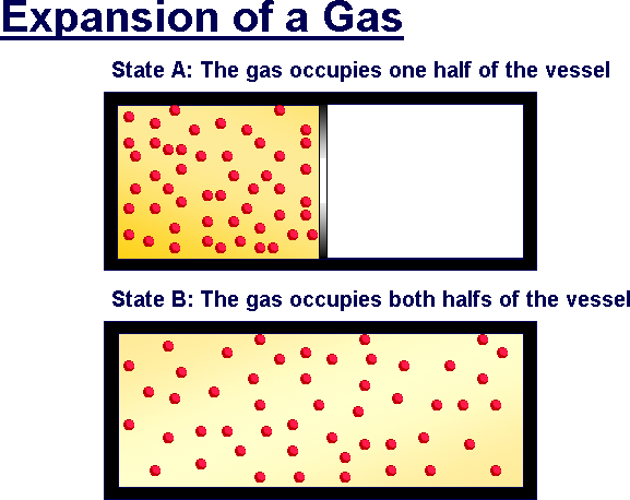 Image of EXpansion of gases