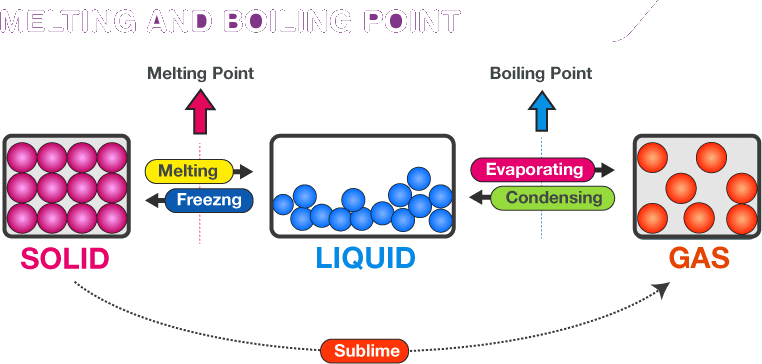 Image of Melting point and Boiling point