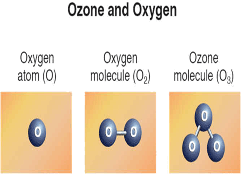 Image the Ozone and oxygen