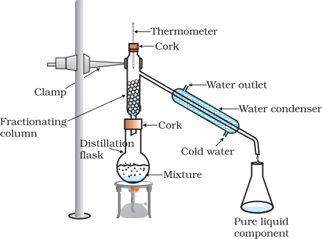 Image of Fractional distillation