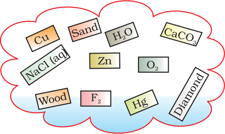 Image of elements and compounds