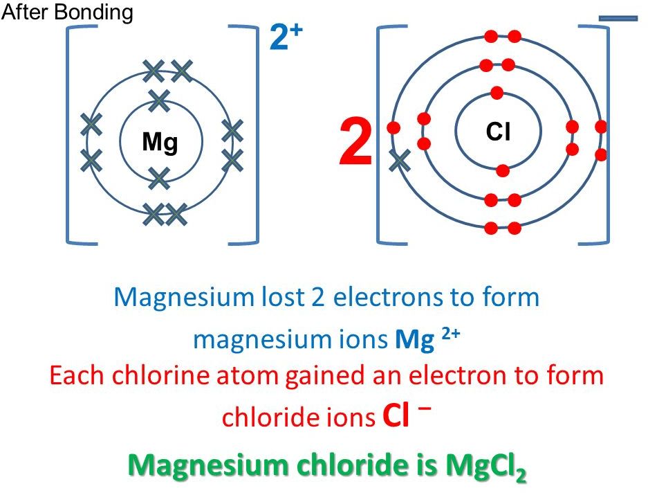 Image of magnesium atoms and magnesium ions.