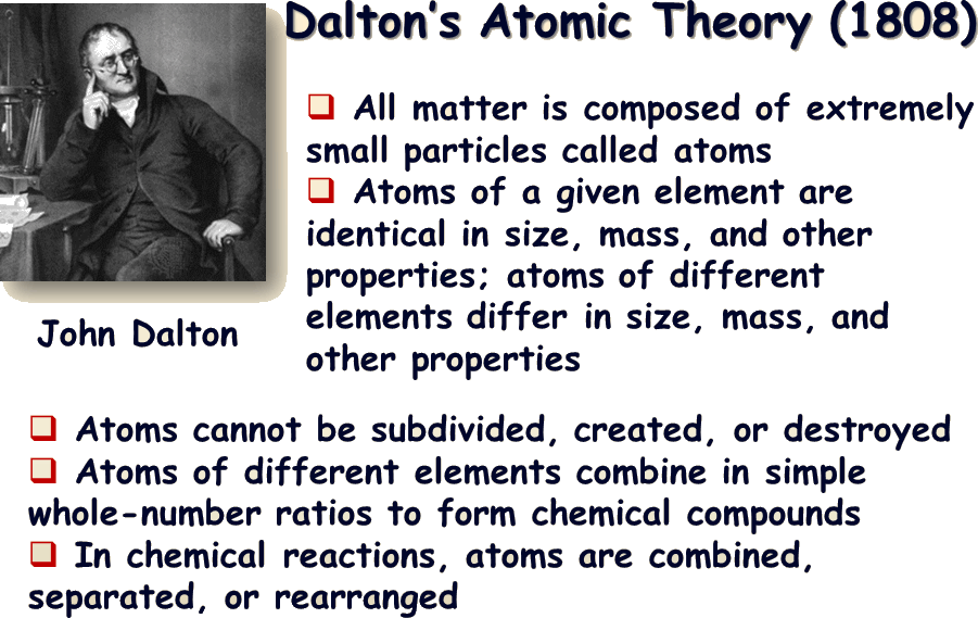 Image of Dalton's Atomic Theory