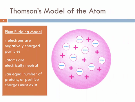 Image of Thomson's Model of the Atom