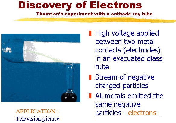 Image of Discovery of Electrons