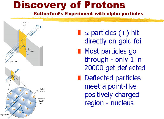 Image of Discovery of Protons