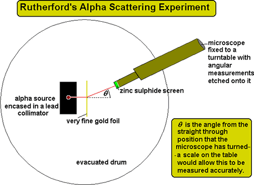 Image of Rutherford's Alpha Scattering Experiment