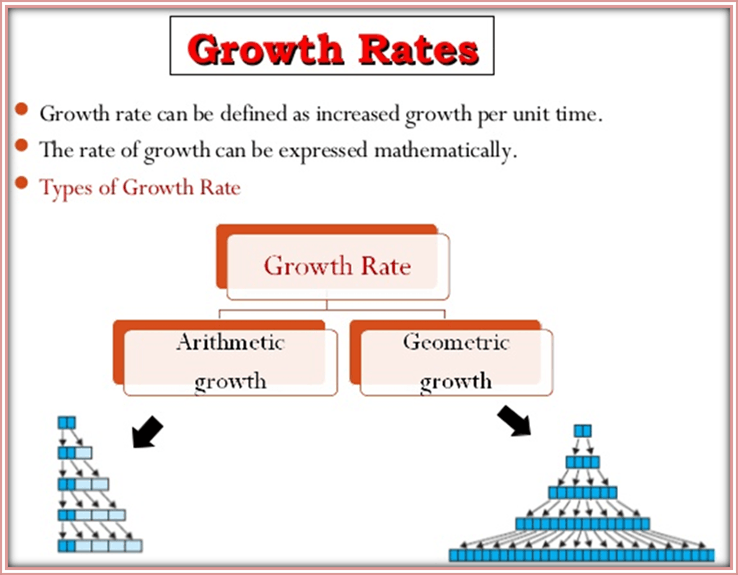 Image shows the types of growth rate
