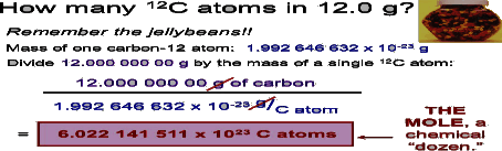 A carbon-12 atom is made up of six protons and six neutrons,