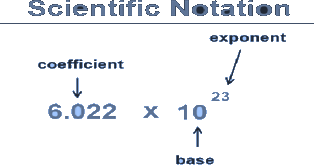 Scientific notation is a way of expressing numbers that are too big or too small to be conveniently written in decimal form.