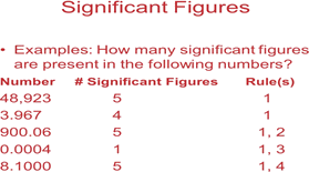 The significant figures in any number are all certain digits plus one doubtful digit